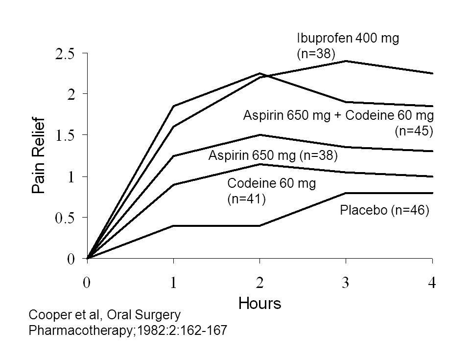NSAIDs Approved for Acute Pain Salicylates Aspirin ASA, many others Diflunisal DOLOBID® Anthranilic acids Meclofenamate MECLOMEN® Mefenamic acid PONSTEL® Propionic acids Ibuprofen MOTRIN®, ADVIL®, NUPRIN® Naproxen ANAPROX®, ALEVE® Phenylacetic acid Diclofenac CATAFLAM®, ZIPSOR® Pyrrole acetic acid Ketorolac TORADOL®, SPRIX®