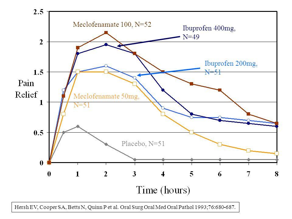 Placebo (n=46) Codeine 60 mg (n=41) Aspirin 650 mg (n=38) Aspirin 650 mg + Codeine 60 mg (n=45) Ibuprofen 400 mg (n=38) Cooper et al, Oral Surgery Pharmacotherapy;1982:2:162-167