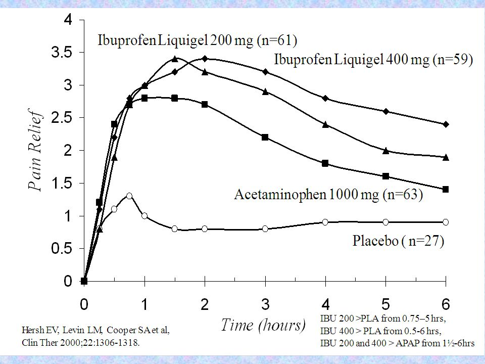 Acetaminophen CapletsIbuprofen Liquigels