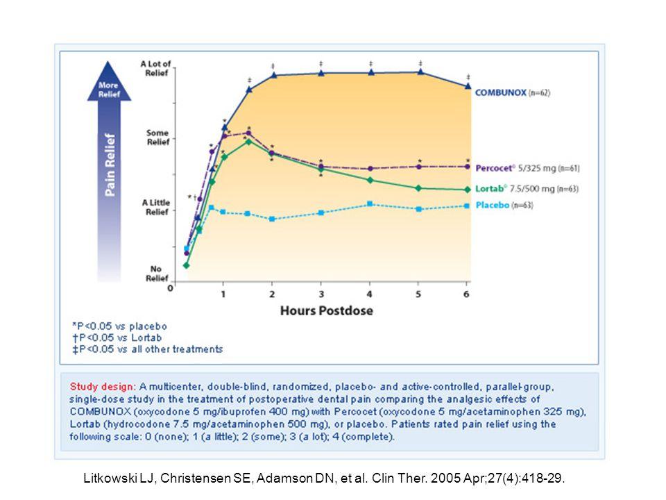 Placebo (n=62) Oxycodone 5 mg (n=63) Ibuprofen 400 mg (n=186) Ibuprofen 400 mg/Oxycodone 5 mg (n=186) Van Dyke T et al.