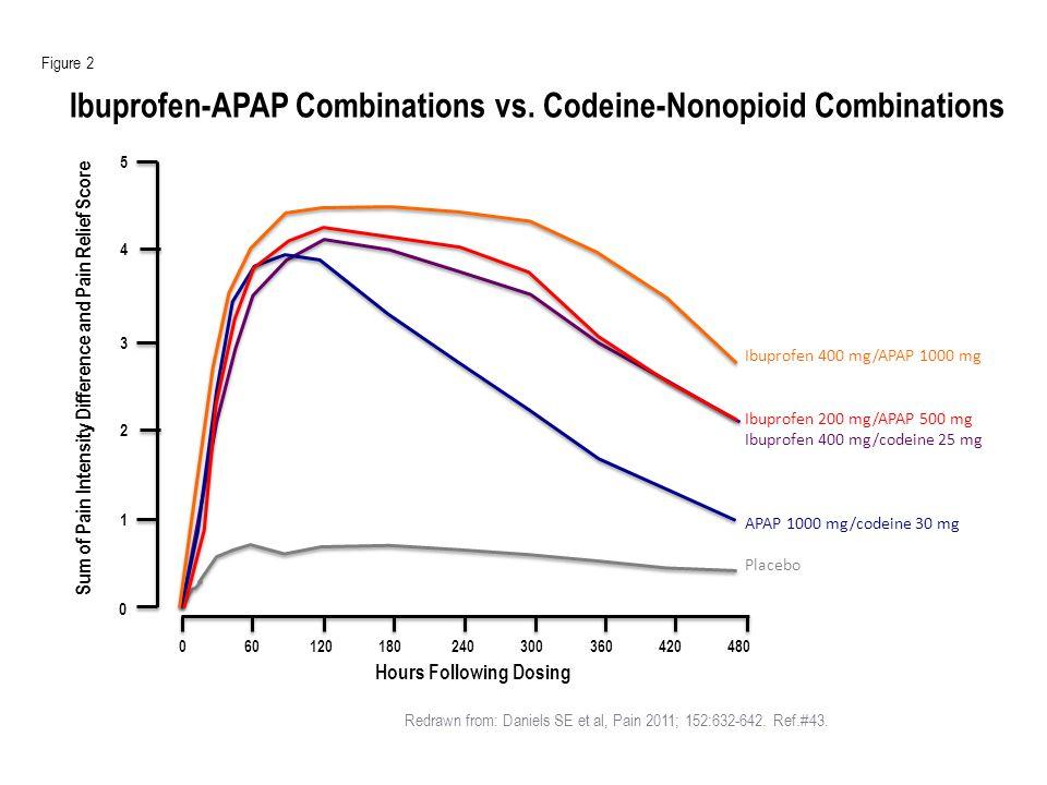 Mehlisch et al, Clin Ther 2010;32:882-895.
