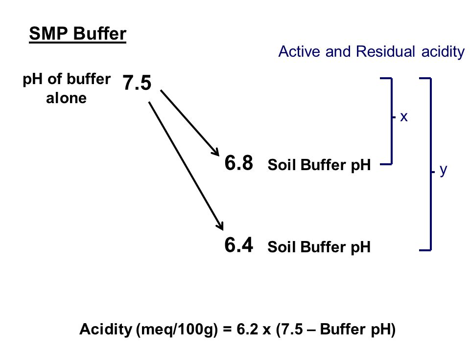 pH of buffer alone 7.5 Soil Buffer pH 6.8 Soil Buffer pH 6.4 Active and Residual acidity x y Acidity (meq/100g) = 6.2 x (7.5 – Buffer pH) SMP Buffer