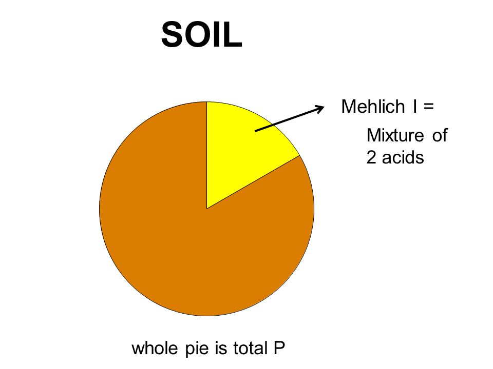 Mehlich I = Mixture of 2 acids whole pie is total P SOIL