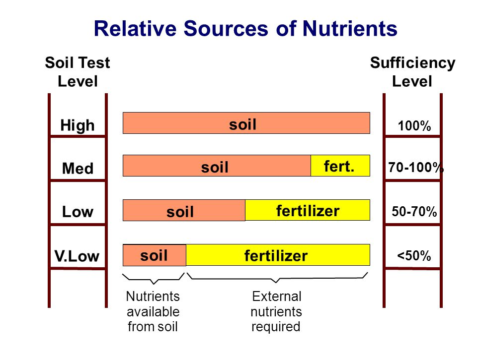 High Med Low V.Low Soil Test Level 100% 70-100% 50-70% <50% Sufficiency Level Nutrients available from soil External nutrients required soil fertilize