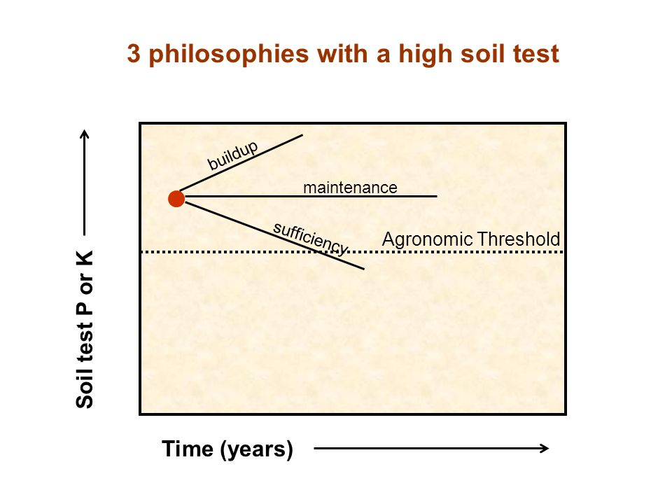 3 philosophies with a high soil test Time (years) Soil test P or K Agronomic Threshold maintenance sufficiency buildup