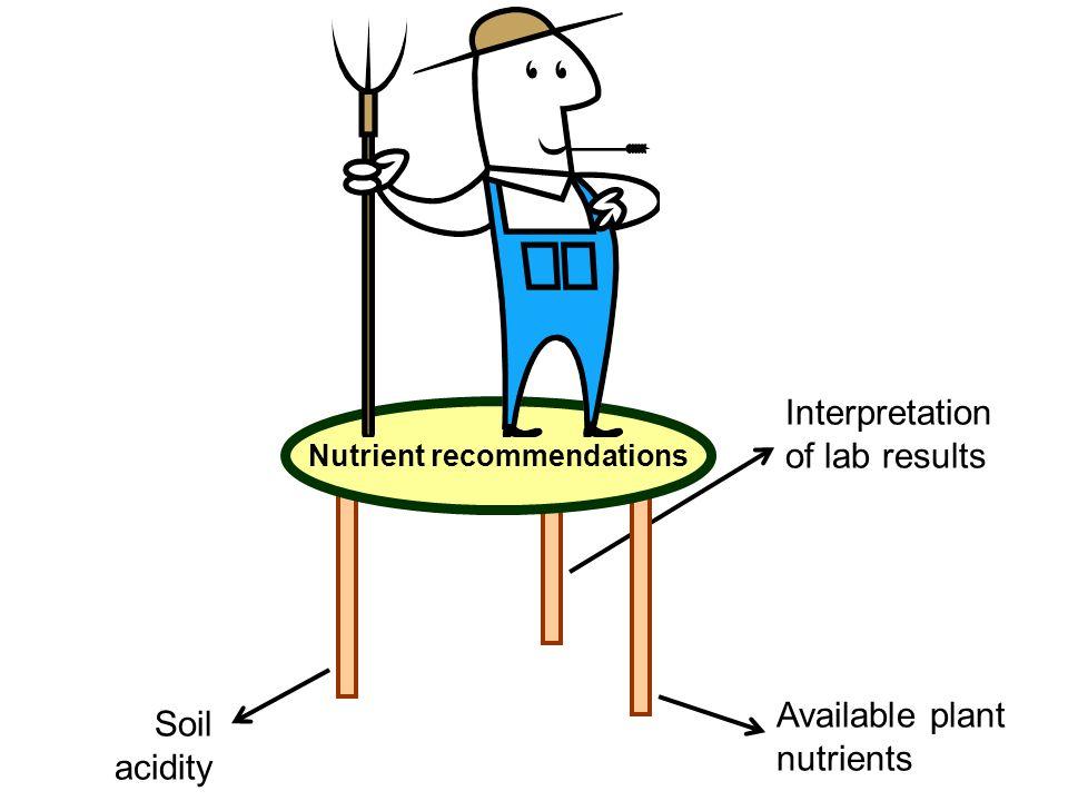 Soil acidity Available plant nutrients Interpretation of lab results Second stool leg