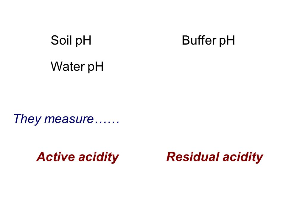 Water pH Buffer pHSoil pH Active acidityResidual acidity They measure……