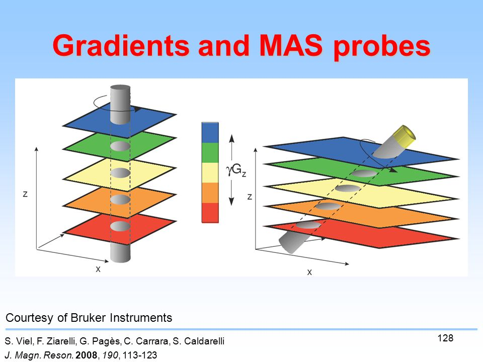 128 Gradients and MAS probes S. Viel, F. Ziarelli, G.