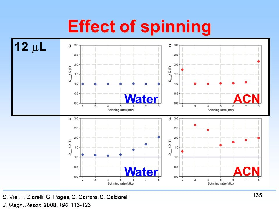 135 Effect of spinning S. Viel, F. Ziarelli, G. Pagès, C.