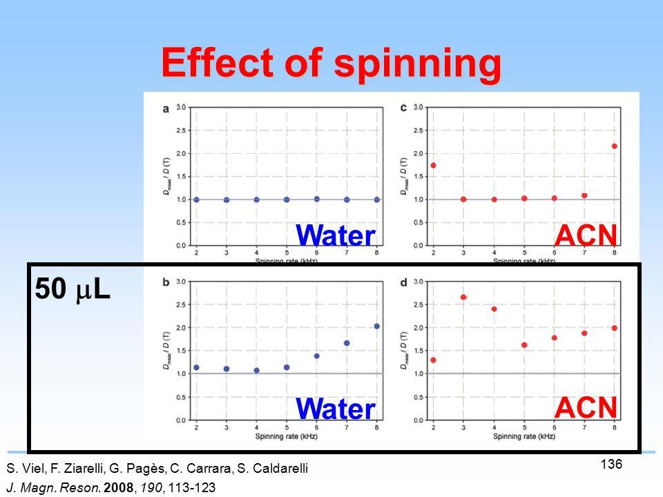 136 Effect of spinning S. Viel, F. Ziarelli, G. Pagès, C.