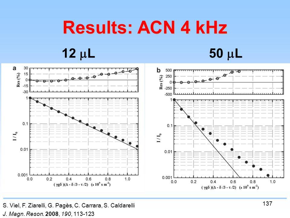 137 Results: ACN 4 kHz S. Viel, F. Ziarelli, G. Pagès, C.