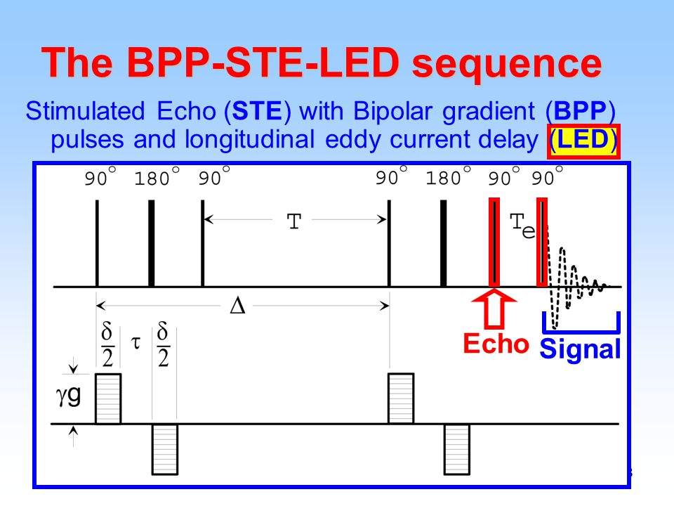 38 Stimulated Echo (STE) with Bipolar gradient (BPP) pulses and longitudinal eddy current delay (LED) The BPP-STE-LED sequence Echo Signal