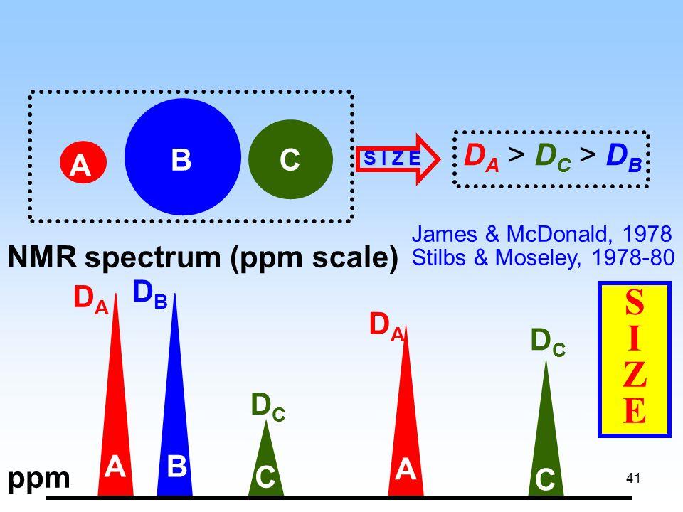 41 NMR spectrum (ppm scale) A BC D A > D C > D B DADA DADA DBDB DCDC DCDC A A B C ppmC SIZESIZE James & McDonald, 1978 Stilbs & Moseley, 1978-80 S I Z E