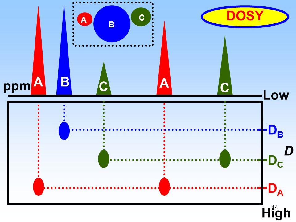 44 ppm A A B C C DADA DCDC DBDB DOSY D A B C High Low