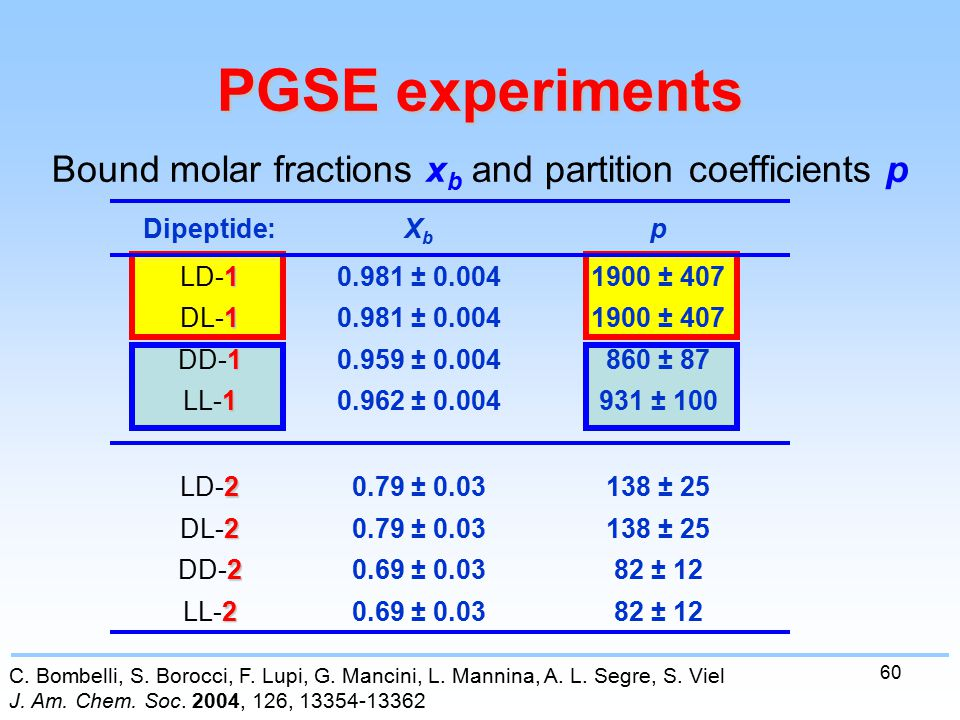 60 PGSE experiments Bound molar fractions x b and partition coefficients p 82 ± 120.69 ± 0.03 2 LL-2 82 ± 120.69 ± 0.03 2 DD-2 138 ± 250.79 ± 0.03 2 DL-2 138 ± 250.79 ± 0.03 2 LD-2 931 ± 1000.962 ± 0.004 1 LL-1 860 ± 870.959 ± 0.004 1 DD-1 1900 ± 4070.981 ± 0.004 1 DL-1 1900 ± 4070.981 ± 0.004 1 LD-1 pXbXb Dipeptide: C.