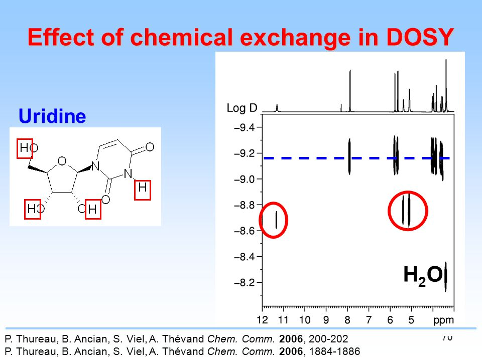 70 Effect of chemical exchange in DOSY Uridine P. Thureau, B.