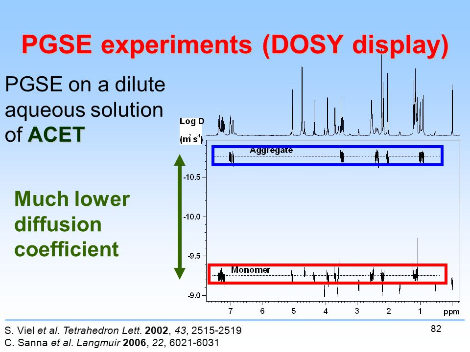 82 PGSE experiments (DOSY display) ACET PGSE on a dilute aqueous solution of ACET Much lower diffusion coefficient S.
