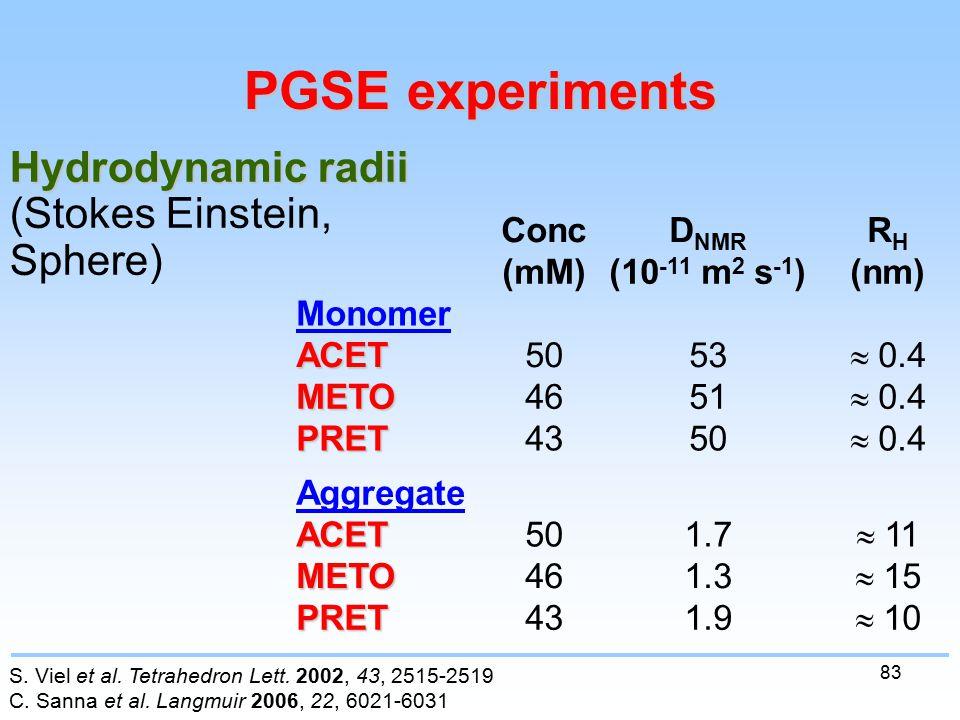 83 PGSE experiments (nm)(10 -11 m 2 s -1 )(mM)  10 1.943PRET  15 1.346METO  11 1.750ACET Aggregate  0.4 5043PRET  0.4 5146METO  0.4 5350ACET Monomer RHRH D NMR Conc Hydrodynamic radii (Stokes Einstein, Sphere) S.