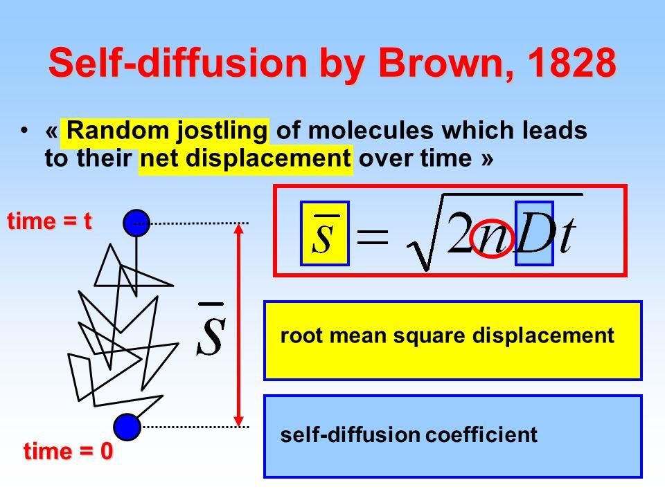 80 METOACETPRET 1 H spectra of dilute aqueous solutions of METO, ACET and PRET, (Conc > sol) 1 H experiments Monomeric resonances Extra resonances S.