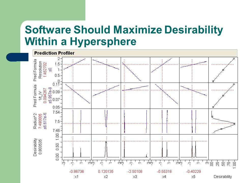 Software Should Maximize Desirability Within a Hypersphere