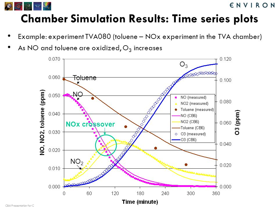CB6 Presentation for CMAS Chamber Simulation Results: Time series plots Toluene NO NO 2 O3O3 NOx crossover Example: experiment TVA080 (toluene – NOx experiment in the TVA chamber) As NO and toluene are oxidized, O 3 increases