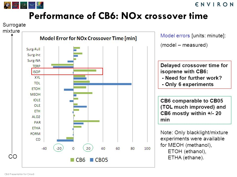 CB6 Presentation for CMAS Performance of CB6: NOx crossover time Model errors [units: minute]: (model – measured) CO Surrogate mixture Note: Only blacklight/mixture experiments were available for MEOH (methanol), ETOH (ethanol), ETHA (ethane).