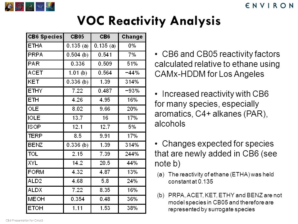 CB6 Presentation for CMAS VOC Reactivity Analysis CB6 and CB05 reactivity factors calculated relative to ethane using CAMx-HDDM for Los Angeles Increased reactivity with CB6 for many species, especially aromatics, C4+ alkanes (PAR), alcohols Changes expected for species that are newly added in CB6 (see note b) (a)The reactivity of ethane (ETHA) was held constant at 0.135 (b)PRPA, ACET, KET, ETHY and BENZ are not model species in CB05 and therefore are represented by surrogate species