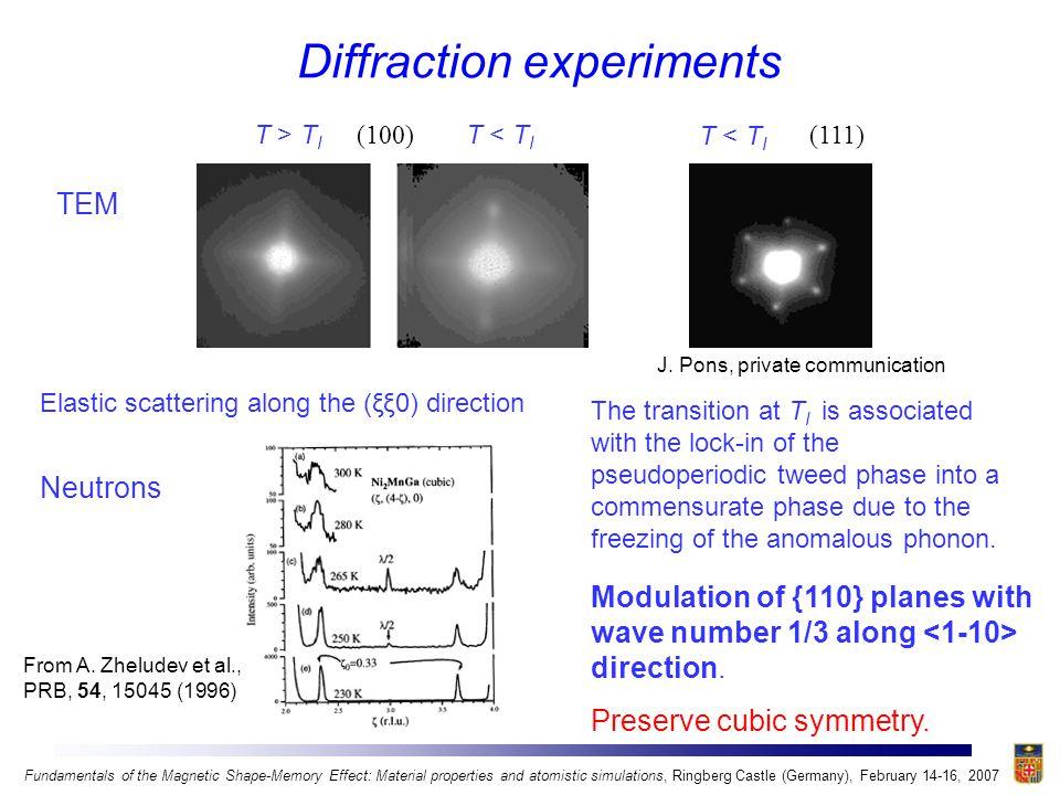 Diffraction experiments (100) J. Pons, private communication T > T I T < T I (111) T < T I TEM Neutrons From A. Zheludev et al., PRB, 54, 15045 (1996)