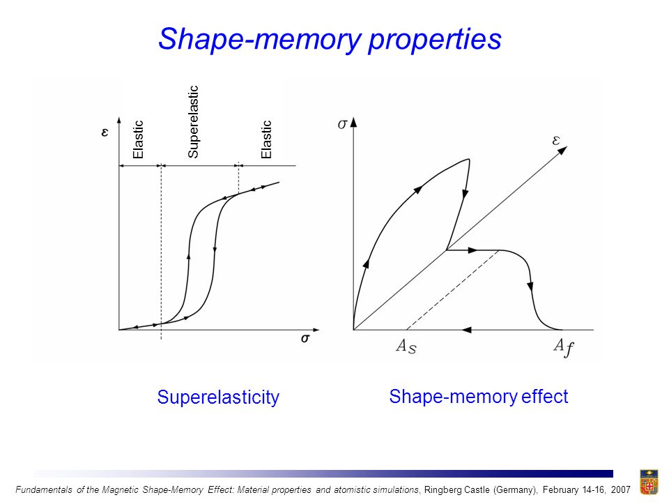 Magnetic shape-memory properties Fundamentals of the Magnetic Shape-Memory Effect: Material properties and atomistic simulations, Ringberg Castle (Germany), February 14-16, 2007 Magnetic superelasticity Magnetic shape-memory effect H H Elastic Superelastic Elastic