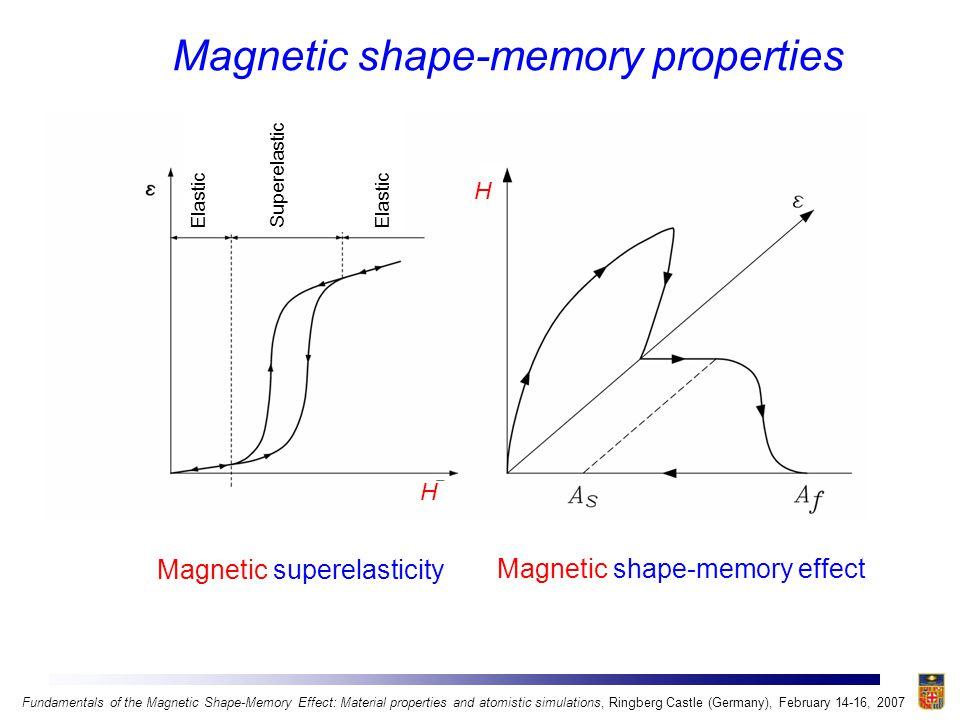 La 2-x Sr x CuO 4 Lavrov et al., Nature, 418, 385 (2002) (antiferro) Magnetic shape-memory materials HEUSLER IRON-BASED OTHER Ni-Mn-XUllakko et al., APL, 69, 1966 (1996) (Ga) (X= Ga, Al, In, Sn, …)Fujita et al., APL, 77, 3054 (2000) (Al) Sutou et al., APL, 85, 4358 (2004); Krenke et al., PRB, 72, 014412 (2005); 73, 174413 (2006) (In,Sn) Co-Ni-AlOikawa et al., APL, 79, 2472 (2001) Ni-Fe-GaMorito et al., APL, 81, 5201 (2002); 83, 4993 (2003) Fe-PdJames & Wuttig, PMA, 77, 1273 (1998) Fe-PtKakeshita et al., APL, 77, 1502, (2000) Co-NiZhou et al., APL, 82, 760 (2003) Fundamentals of the Magnetic Shape-Memory Effect: Material properties and atomistic simulations, Ringberg Castle (Germany), February 14-16, 2007