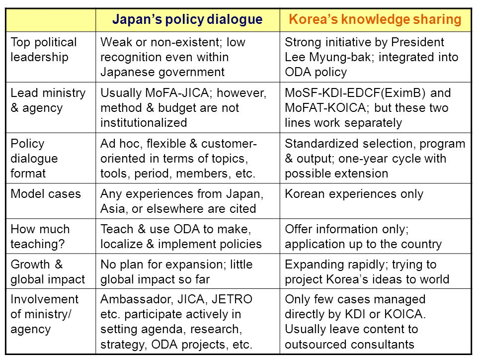 Japan's policy dialogueKorea's knowledge sharing Top political leadership Weak or non-existent; low recognition even within Japanese government Strong initiative by President Lee Myung-bak; integrated into ODA policy Lead ministry & agency Usually MoFA-JICA; however, method & budget are not institutionalized MoSF-KDI-EDCF(EximB) and MoFAT-KOICA; but these two lines work separately Policy dialogue format Ad hoc, flexible & customer- oriented in terms of topics, tools, period, members, etc.