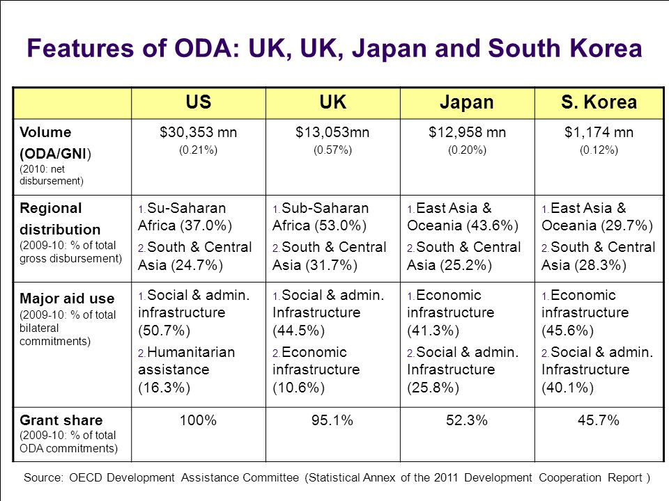 Features of ODA: UK, UK, Japan and South Korea Source: OECD Development Assistance Committee (Statistical Annex of the 2011 Development Cooperation Report ) USUKJapanS.