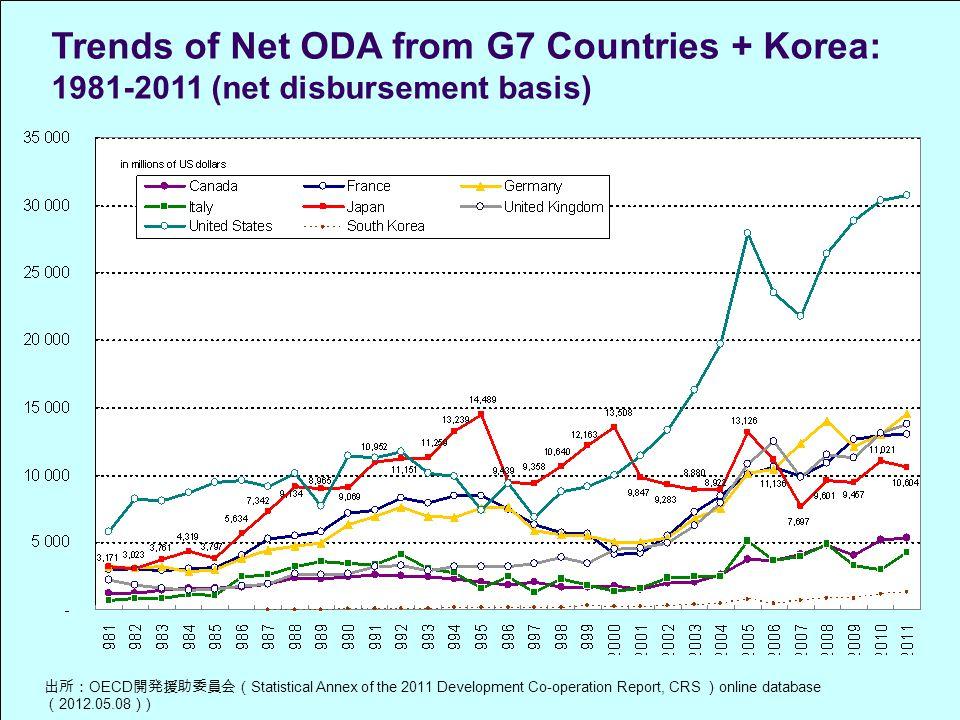 出所: OECD 開発援助委員会( Statistical Annex of the 2011 Development Co-operation Report, CRS ) online database ( 2012.05.08 ) ) Trends of Net ODA from G7 Countries + Korea: 1981-2011 (net disbursement basis)
