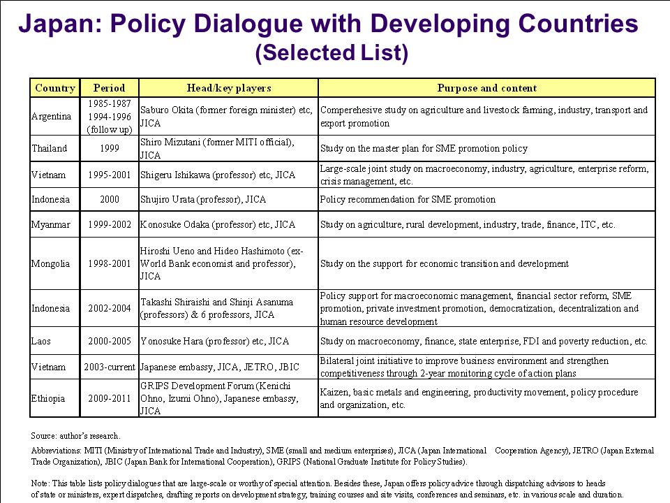 Japan: Policy Dialogue with Developing Countries (Selected List)