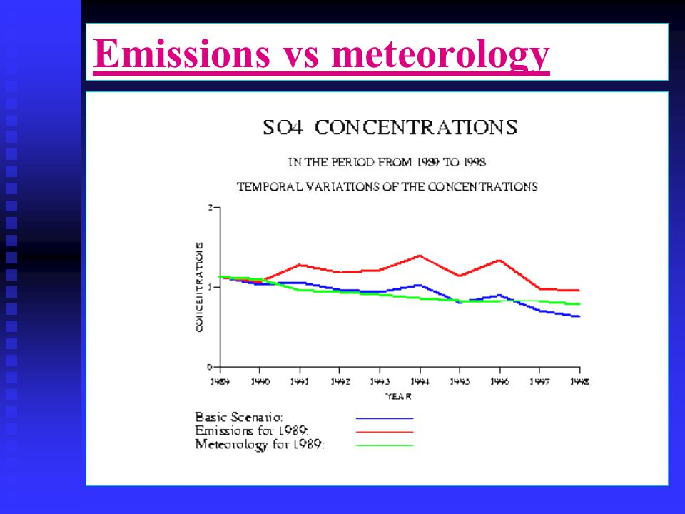 Emissions vs meteorology