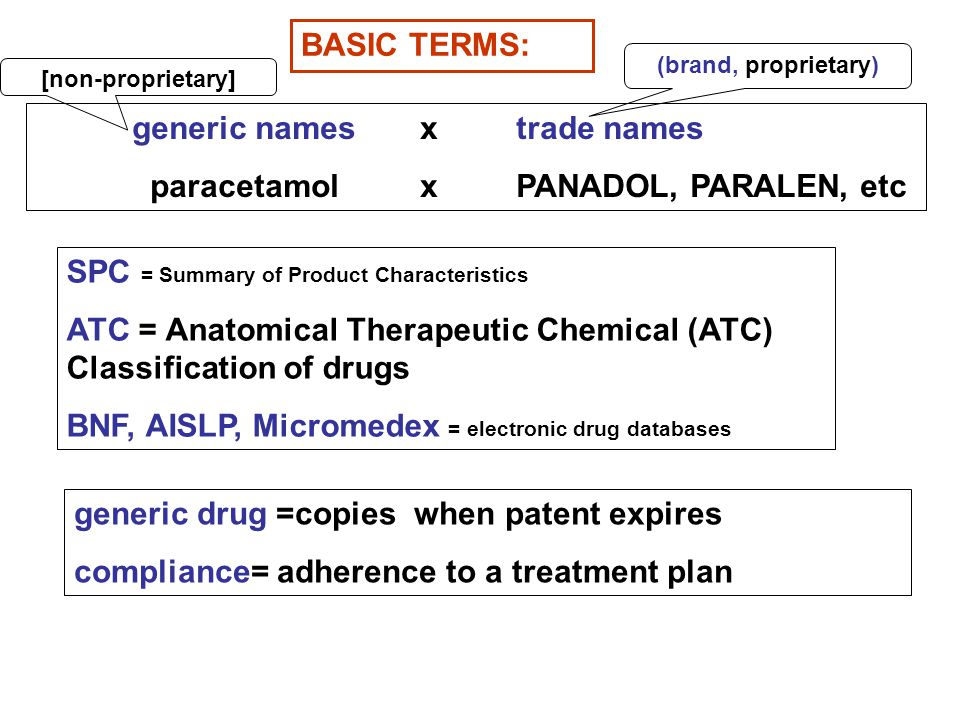 BASIC TERMS: generic namesx trade names paracetamol xPANADOL, PARALEN, etc SPC = Summary of Product Characteristics ATC = Anatomical Therapeutic Chemical (ATC) Classification of drugs BNF, AISLP, Micromedex = electronic drug databases generic drug =copies when patent expires compliance= adherence to a treatment plan [non-proprietary] (brand, proprietary)