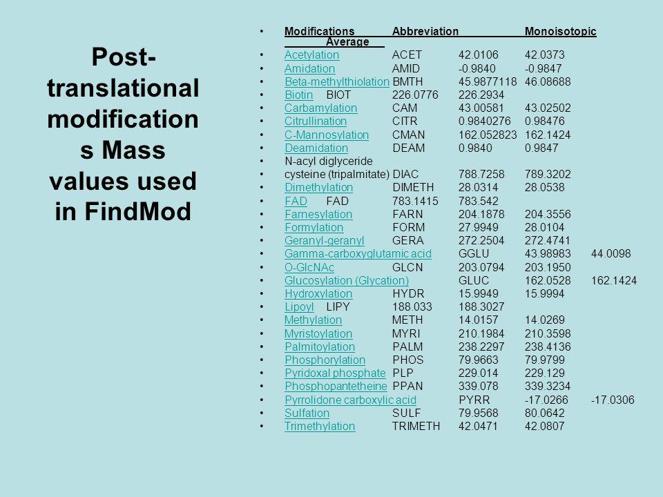 Post- translational modification s Mass values used in FindMod ModificationsAbbreviationMonoisotopic Average __ AcetylationACET42.010642.0373Acetylation AmidationAMID-0.9840-0.9847Amidation Beta-methylthiolationBMTH45.987711846.08688Beta-methylthiolation BiotinBIOT226.0776226.2934Biotin CarbamylationCAM43.0058143.02502Carbamylation CitrullinationCITR0.98402760.98476Citrullination C-MannosylationCMAN162.052823162.1424C-Mannosylation DeamidationDEAM0.98400.9847Deamidation N-acyl diglyceride cysteine (tripalmitate)DIAC788.7258789.3202 DimethylationDIMETH28.031428.0538Dimethylation FADFAD783.1415783.542FAD FarnesylationFARN204.1878204.3556Farnesylation FormylationFORM27.994928.0104Formylation Geranyl-geranylGERA272.2504272.4741Geranyl-geranyl Gamma-carboxyglutamic acidGGLU43.9898344.0098Gamma-carboxyglutamic acid O-GlcNAcGLCN203.0794203.1950O-GlcNAc Glucosylation (Glycation)GLUC162.0528162.1424Glucosylation (Glycation) HydroxylationHYDR15.994915.9994Hydroxylation LipoylLIPY188.033188.3027Lipoyl MethylationMETH14.015714.0269Methylation MyristoylationMYRI210.1984210.3598Myristoylation PalmitoylationPALM238.2297238.4136Palmitoylation PhosphorylationPHOS79.966379.9799Phosphorylation Pyridoxal phosphatePLP229.014229.129Pyridoxal phosphate PhosphopantetheinePPAN339.078339.3234Phosphopantetheine Pyrrolidone carboxylic acidPYRR-17.0266-17.0306Pyrrolidone carboxylic acid SulfationSULF79.956880.0642Sulfation TrimethylationTRIMETH42.047142.0807Trimethylation