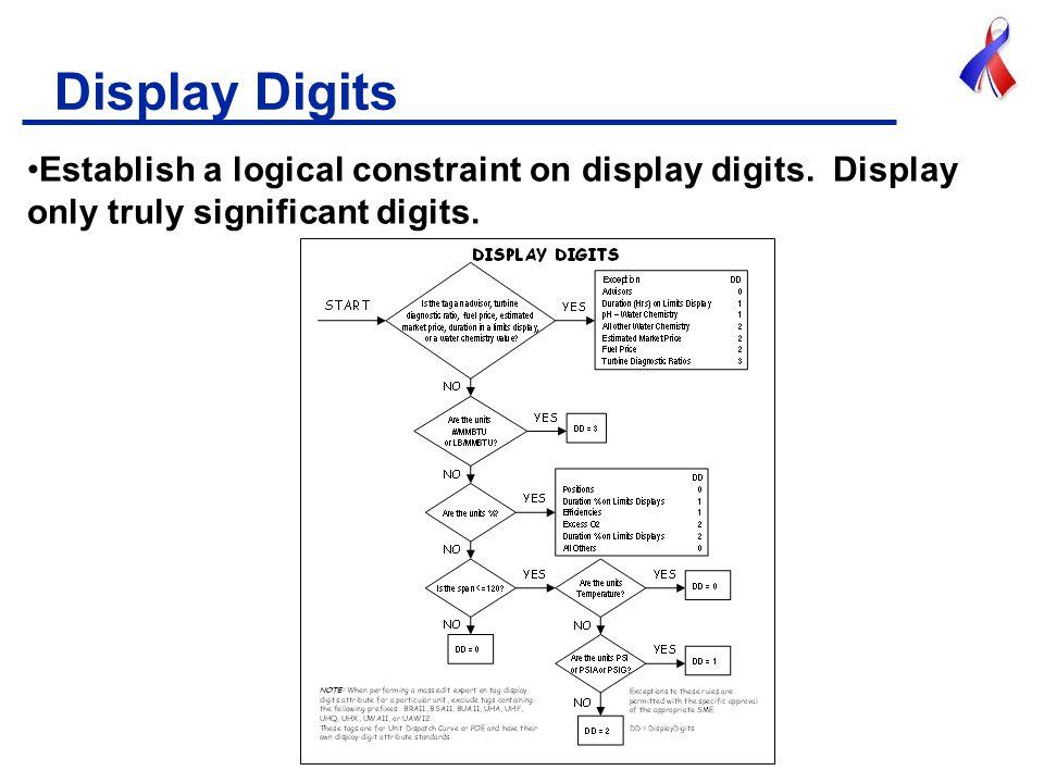 Display Digits Establish a logical constraint on display digits.