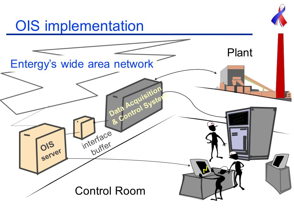 OIS implementation Entergy's wide area network WPF OIS server interface buffer Data Acquisition & Control System Control Room Plant
