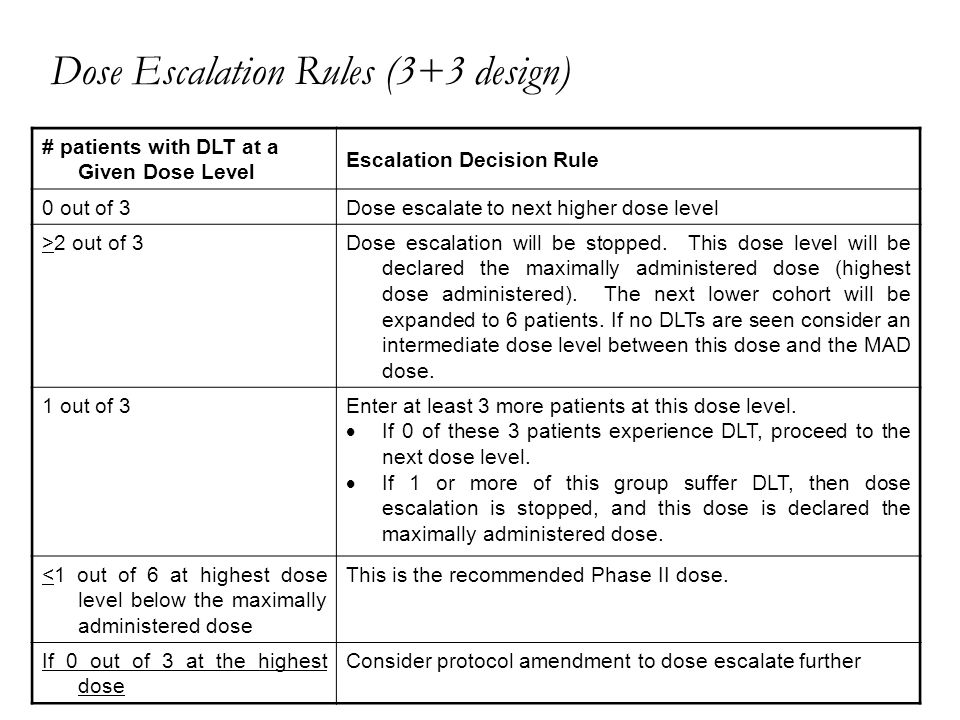 Dose Escalation Rules (3+3 design) # patients with DLT at a Given Dose Level Escalation Decision Rule 0 out of 3Dose escalate to next higher dose level >2 out of 3Dose escalation will be stopped.