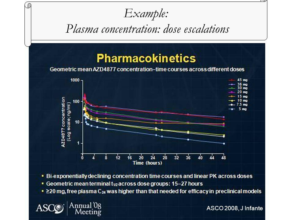 Example: Plasma concentration: dose escalations ASCO 2008, J Infante