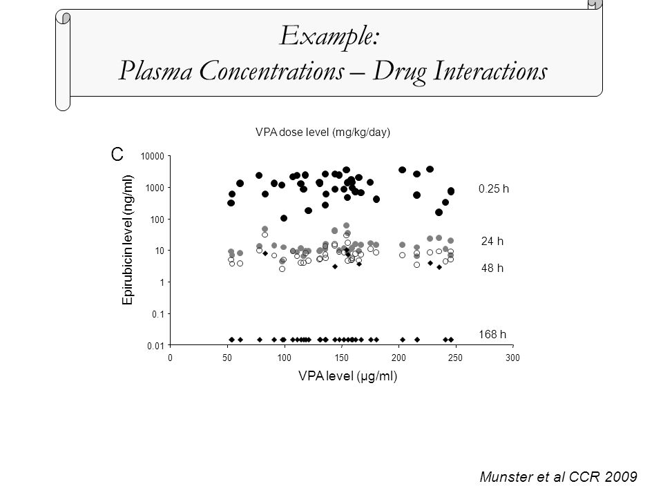 Munster et al CCR 2009 VPA dose level (mg/kg/day) VPA level (μg/ml) 0.25 h 24 h 48 h 168 h Epirubicin level (ng/ml) C Example: Plasma Concentrations –