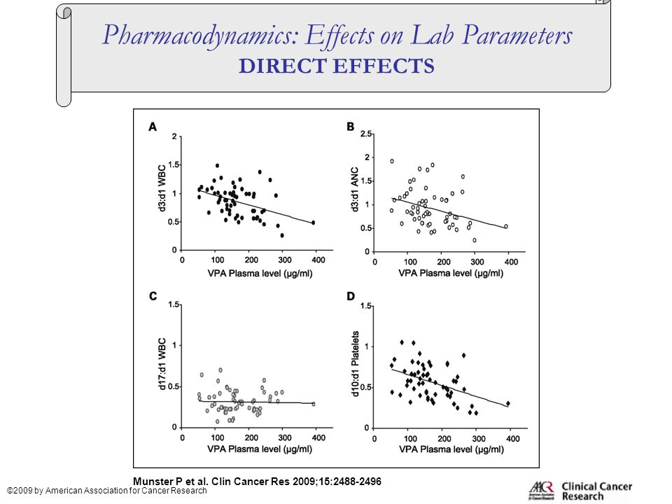 Munster P et al. Clin Cancer Res 2009;15:2488-2496 ©2009 by American Association for Cancer Research Pharmacodynamics: Effects on Lab Parameters DIREC