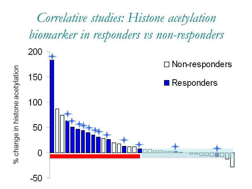 Correlative studies: Histone acetylation biomarker in responders vs non-responders Change in H4 histone acetylation (%) All R NR % change in histone a