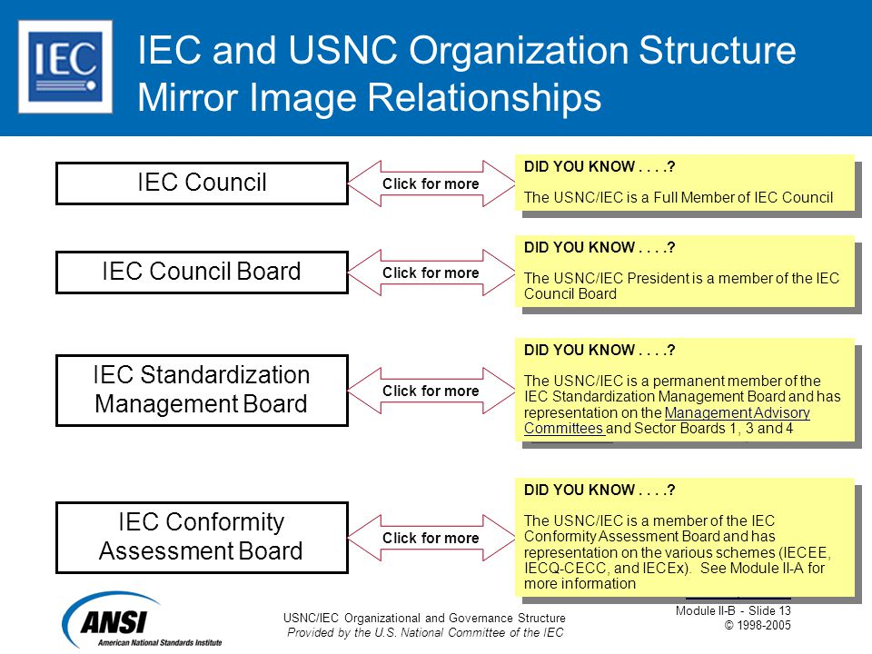 USNC/IEC Organizational and Governance Structure Provided by the U.S. National Committee of the IEC Module II-B - Slide 13 © 1998-2005 Ask a Question