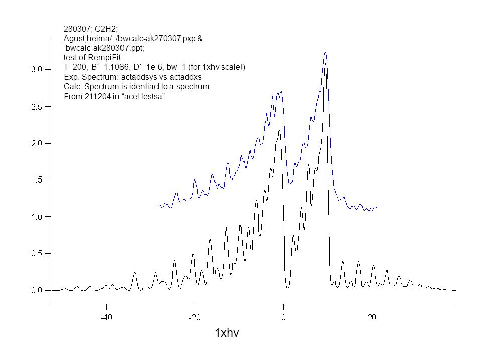 280307; C2H2; Agust,heima/../bwcalc-ak270307.pxp & bwcalc-ak280307.ppt; test of RempiFit: T=200, B´=1.1086, D´=1e-6, bw=1 (for 1xhv scale!) Exp.
