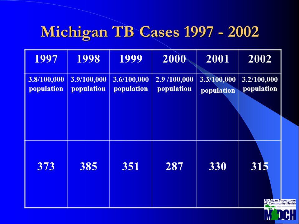 Michigan TB Cases 1997 - 2002 199719981999200020012002 3.8/100,000 population 3.9/100,000 population 3.6/100,000 population 2.9 /100,000 population 3.