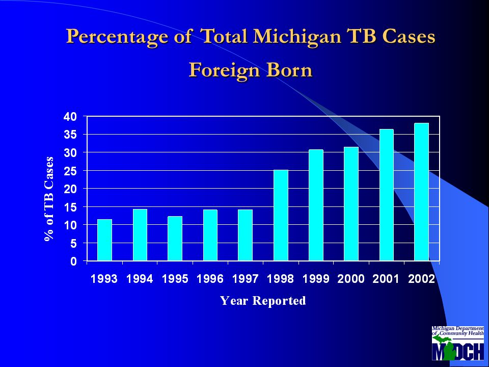 Percentage of Total Michigan TB Cases Foreign Born
