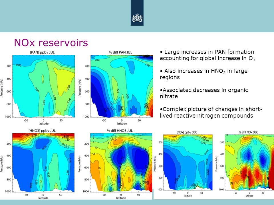 16 NOx reservoirs Large increases in PAN formation accounting for global increase in O 3 Also increases in HNO 3 in large regions Associated decreases in organic nitrate Complex picture of changes in short- lived reactive nitrogen compounds