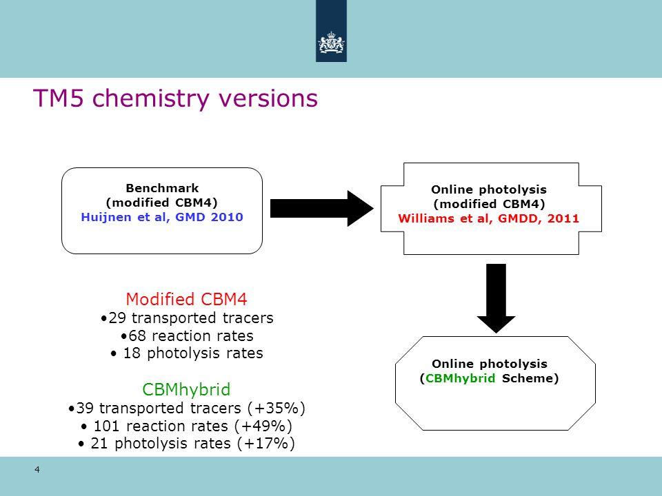 15 HOx reservoirs TM5 benchmark TM5 online photolysis SCIAMACHY Williams et al, GMDD, 2011